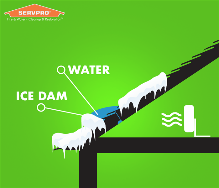diagram pointing where an ice dam is and the water sitting above it